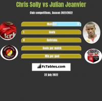 Chris Solly vs Julian Jeanvier h2h player stats