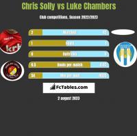 Chris Solly vs Luke Chambers h2h player stats