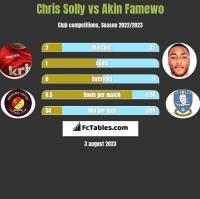 Chris Solly vs Akin Famewo h2h player stats