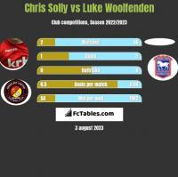 Chris Solly vs Luke Woolfenden h2h player stats