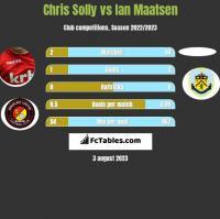 Chris Solly vs Ian Maatsen h2h player stats