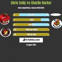Chris Solly vs Charlie Barker h2h player stats
