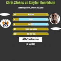 Chris Stokes vs Clayton Donaldson h2h player stats