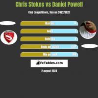 Chris Stokes vs Daniel Powell h2h player stats