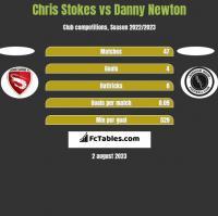 Chris Stokes vs Danny Newton h2h player stats