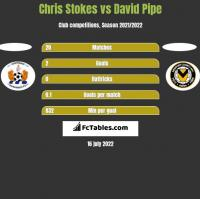 Chris Stokes vs David Pipe h2h player stats