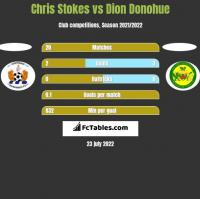 Chris Stokes vs Dion Donohue h2h player stats