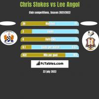 Chris Stokes vs Lee Angol h2h player stats