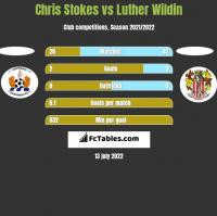 Chris Stokes vs Luther Wildin h2h player stats