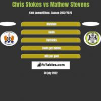 Chris Stokes vs Mathew Stevens h2h player stats