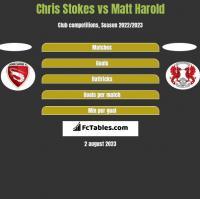 Chris Stokes vs Matt Harold h2h player stats