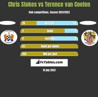 Chris Stokes vs Terence van Cooten h2h player stats