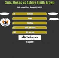 Chris Stokes vs Ashley Smith-Brown h2h player stats