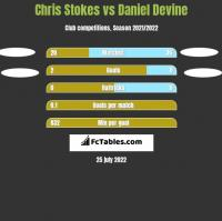 Chris Stokes vs Daniel Devine h2h player stats