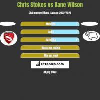 Chris Stokes vs Kane Wilson h2h player stats