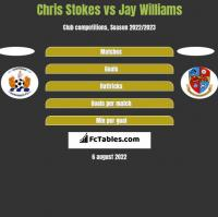 Chris Stokes vs Jay Williams h2h player stats