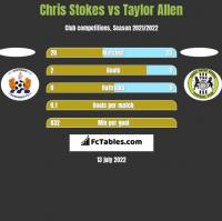Chris Stokes vs Taylor Allen h2h player stats