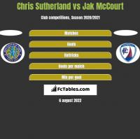 Chris Sutherland vs Jak McCourt h2h player stats