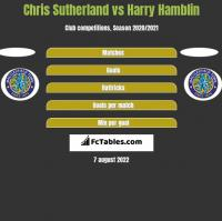 Chris Sutherland vs Harry Hamblin h2h player stats