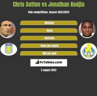 Chris Sutton vs Jonathan Kodjia h2h player stats