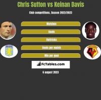 Chris Sutton vs Keinan Davis h2h player stats