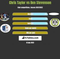 Chris Taylor vs Ben Stevenson h2h player stats