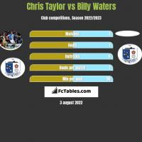 Chris Taylor vs Billy Waters h2h player stats