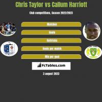 Chris Taylor vs Callum Harriott h2h player stats