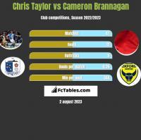 Chris Taylor vs Cameron Brannagan h2h player stats
