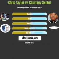 Chris Taylor vs Courtney Senior h2h player stats