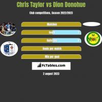 Chris Taylor vs Dion Donohue h2h player stats