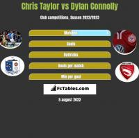 Chris Taylor vs Dylan Connolly h2h player stats