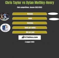 Chris Taylor vs Dylan Mottley-Henry h2h player stats