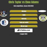Chris Taylor vs Ebou Adams h2h player stats