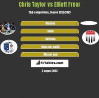 Chris Taylor vs Elliott Frear h2h player stats