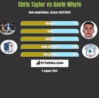Chris Taylor vs Gavin Whyte h2h player stats
