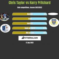 Chris Taylor vs Harry Pritchard h2h player stats