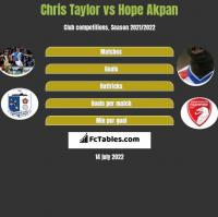 Chris Taylor vs Hope Akpan h2h player stats