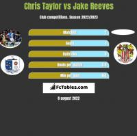 Chris Taylor vs Jake Reeves h2h player stats