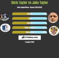 Chris Taylor vs Jake Taylor h2h player stats