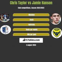Chris Taylor vs Jamie Hanson h2h player stats