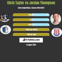 Chris Taylor vs Jordan Thompson h2h player stats