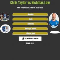 Chris Taylor vs Nicholas Law h2h player stats