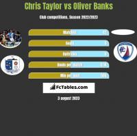 Chris Taylor vs Oliver Banks h2h player stats