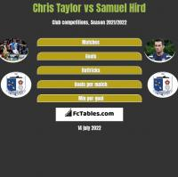 Chris Taylor vs Samuel Hird h2h player stats