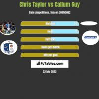 Chris Taylor vs Callum Guy h2h player stats