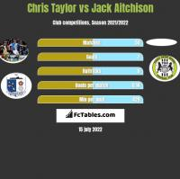 Chris Taylor vs Jack Aitchison h2h player stats