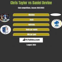 Chris Taylor vs Daniel Devine h2h player stats
