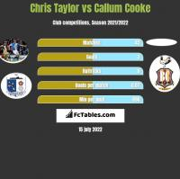 Chris Taylor vs Callum Cooke h2h player stats