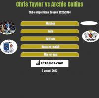 Chris Taylor vs Archie Collins h2h player stats